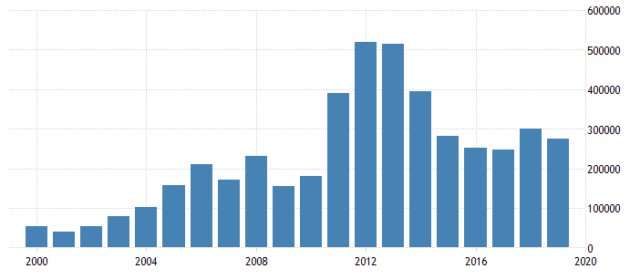 United Arab Emirates Balance of Trade