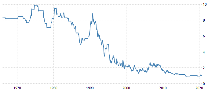 Japan Long Term Prime Rate