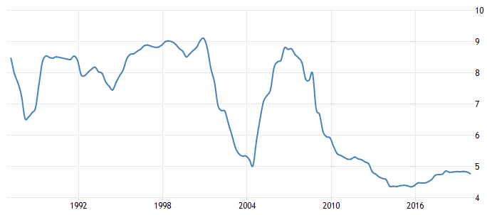 Kuwait  Bank Lending Rate