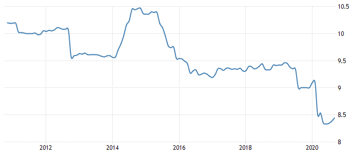 Average Bank Lending Rate in New Zealand