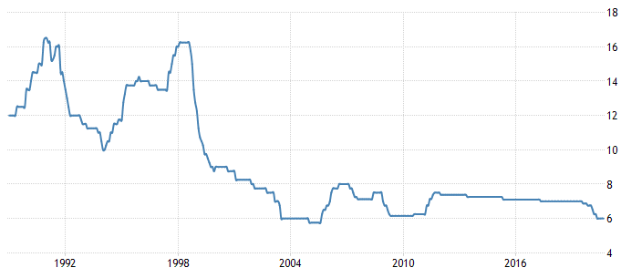 Thailand Prime Lending Rate