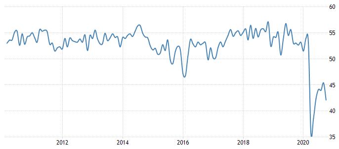Canada Consumer Confidence