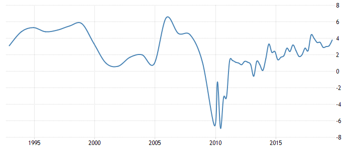 Cayman Islands GDP Growth Rate