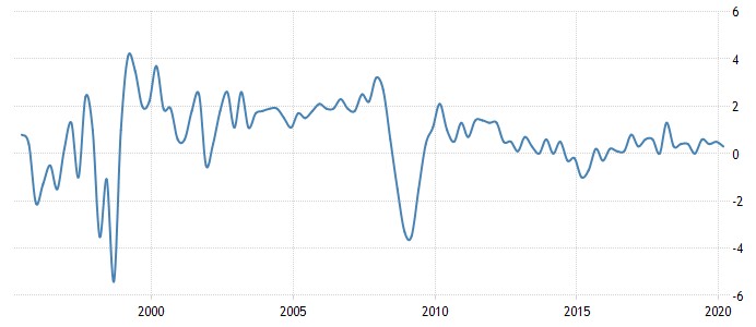Russian GDP Growth Rate
