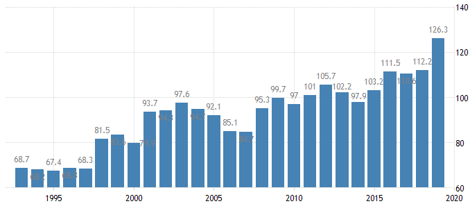 Singapore Government Debt to GDP