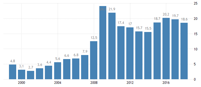 United Arab Emirates Government Dept to GDP