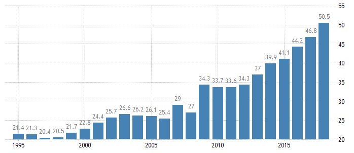 Chinese Government Debt to GDP