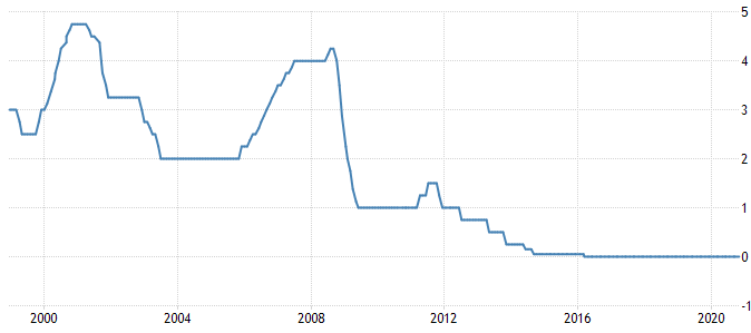 Ireland Interest Rate