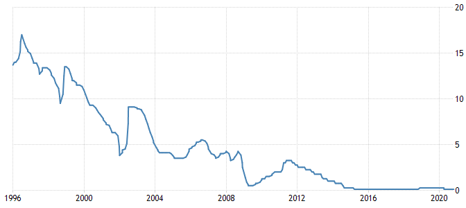 Israel Interest Rate