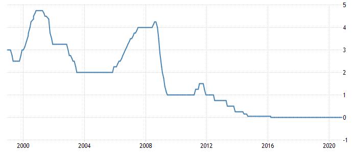 Netherlands Interest Rate