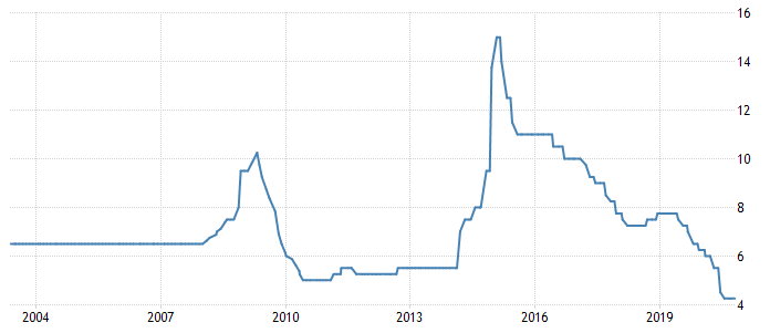 Russian Interest Rate
