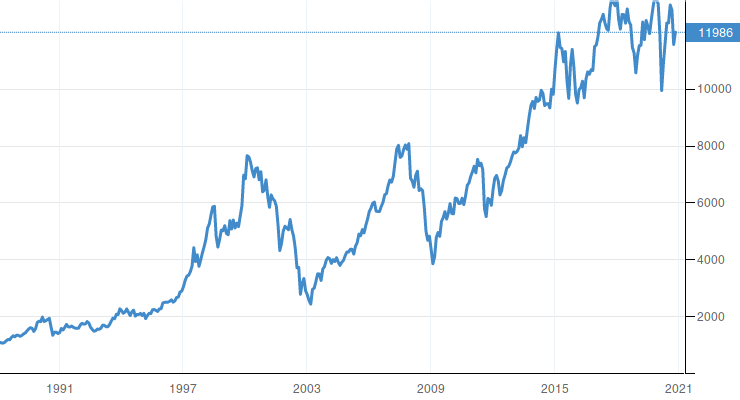 Germany DAX 30 Stock Market Index