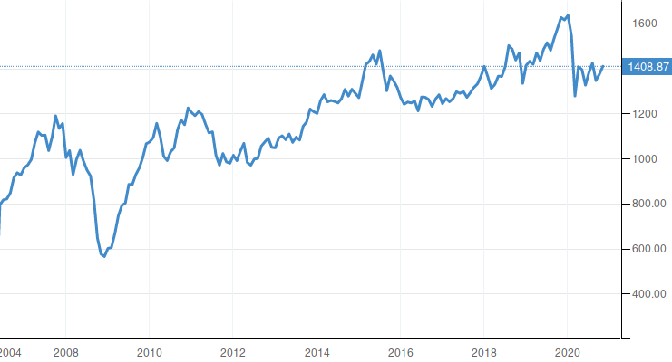 Israel Stock Market TA-100