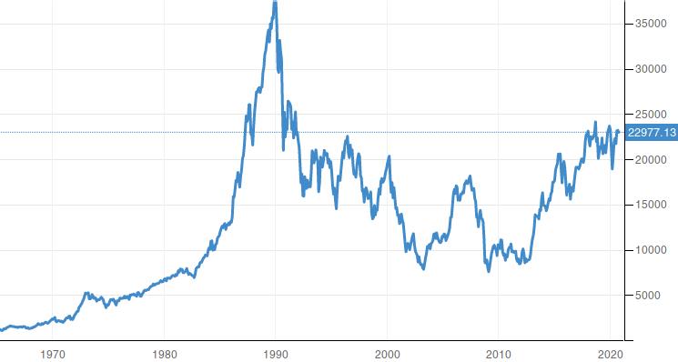 Japan Stock Market Nikkei