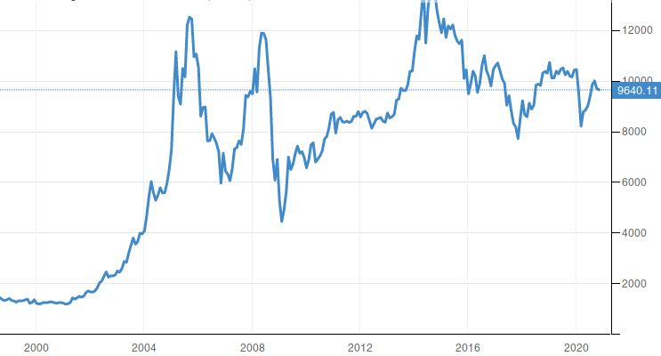 Qatar Stock Market