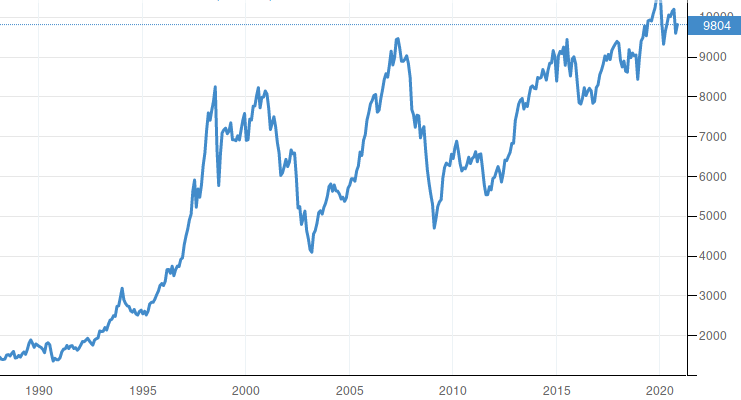 Stock Market Switzerland SMI