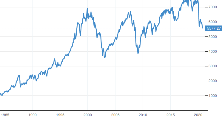 United Kingdom Stock Market