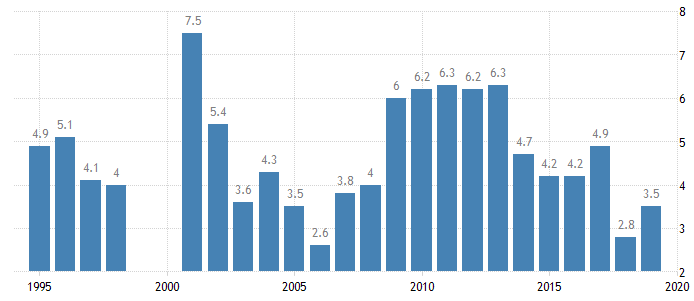 Cayman Islands Unemployment Rate