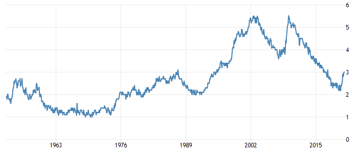 Unemployment Rate Japan