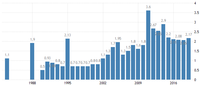 Kuwait Unemployment Rate