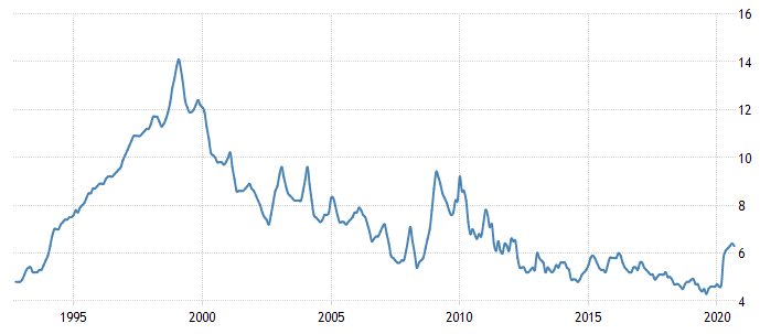 Russian Unemployment Rate