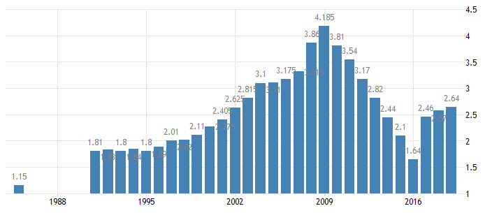 United Arab Emirates Unemployment Rate