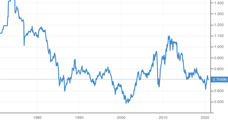 Australia Currency Dollar