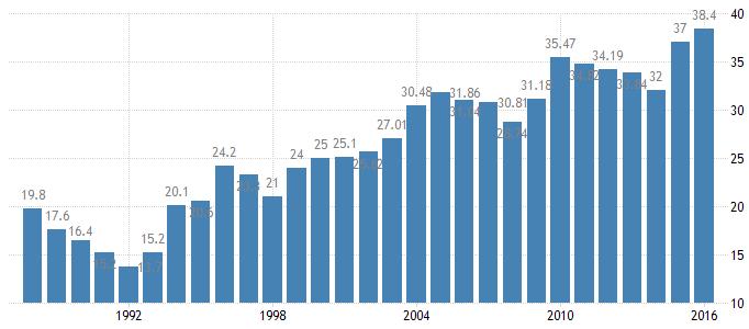 Hong Kong Government Debt to GDP
