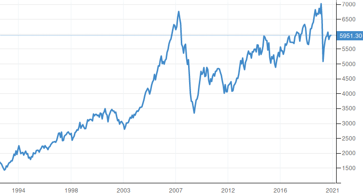Australia S&P/ASX 200 Stock Market
