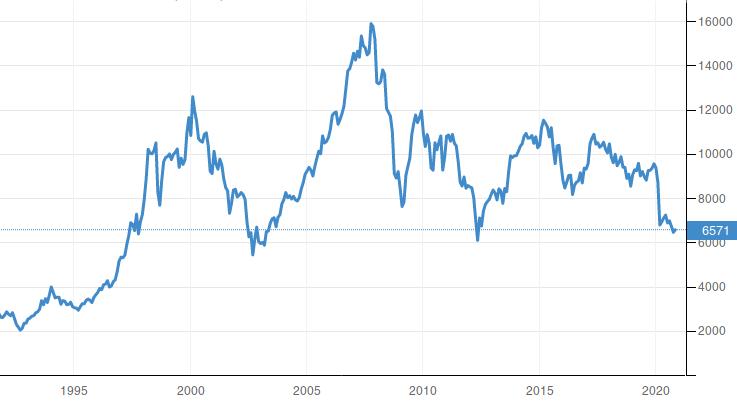 Spain Stock Market IBEX 35